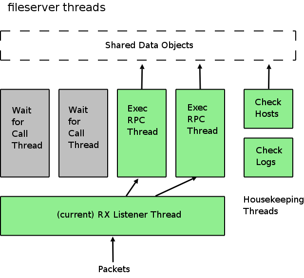 diagrams/afs-fs-threads.png